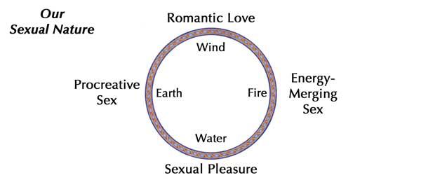 sex-wheel-merging